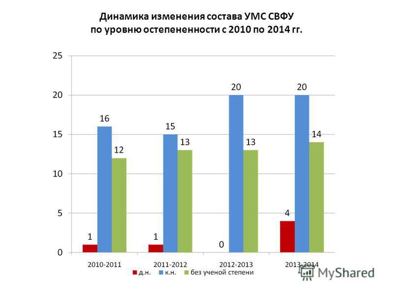 Динамика изменения состава УМС СВФУ по уровню остепененности с 2010 по 2014 гг.