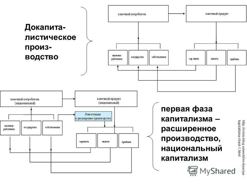 http://crisis-blog.ru/world/evolyuciya- kapitalizma-chast-1. html Докапита- мистическое произ- водство первая фаза капитализма – расширенное производство, национальный капитализм