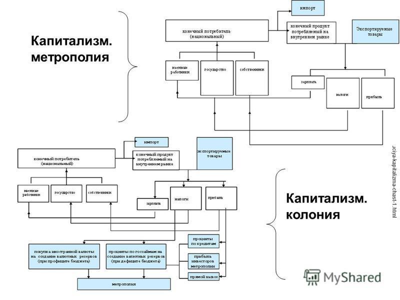 http://crisis-blog.ru/world/evolyuciya-kapitalizma-chast-1. html Капитализм. метрополия Капитализм. колония