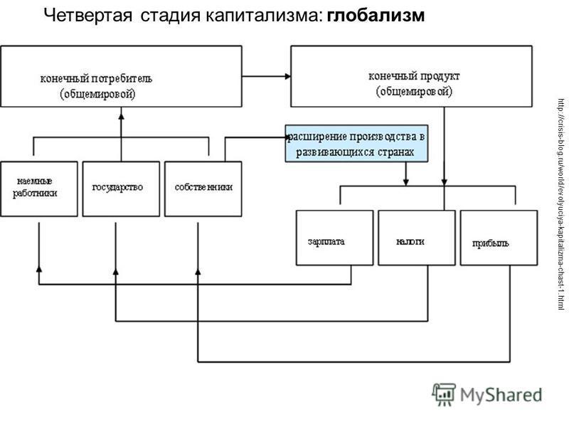 http://crisis-blog.ru/world/evolyuciya-kapitalizma-chast-1. html Четвертая стадия капитализма: глобализм