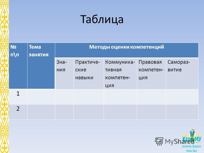Таблица п\п Тема занятия Методы оценки компетенций Зна- ния Практиче- ские навыки Коммуника- тивная компетенция Правовая компетенция Самораз- витие 1 2 www.kazn mu.kz