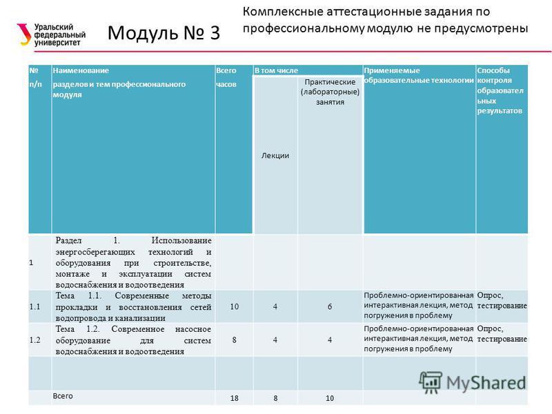 Модуль 3 14 Комплексные аттестационные задания по профессиональному модулю не предусмотрены п/п Наименование разделов и тем профессионального модуля Всего часов В том числе Применяемые образовательные технологии Способы контроля образовательных резул