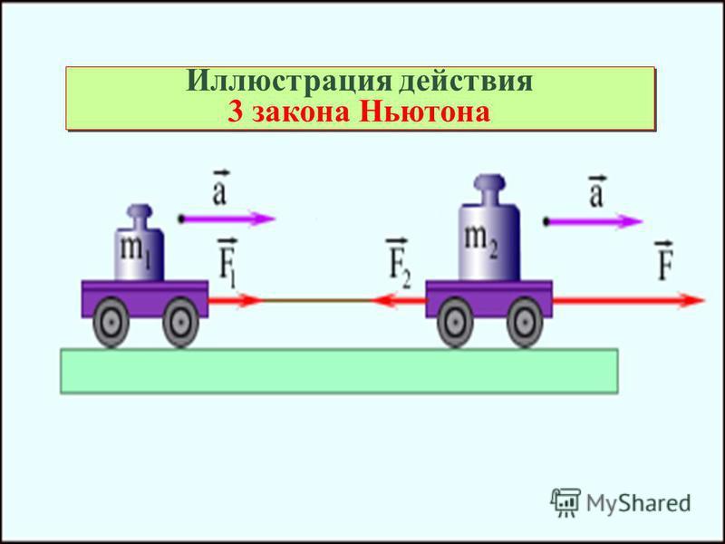 Иллюстрация действия 3 закона Ньютона Иллюстрация действия 3 закона Ньютона