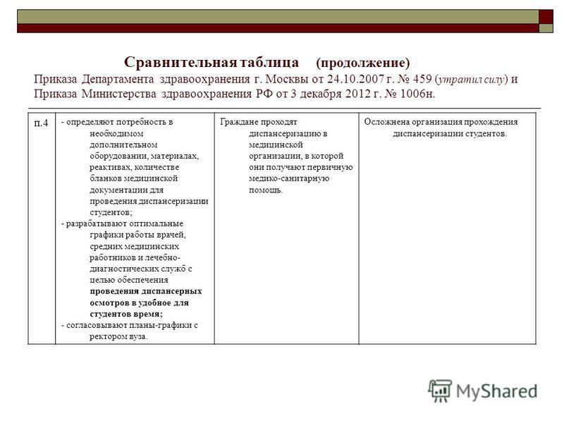 Сравнительная таблица (продолжение) Приказа Департамента здравоохранения г. Москвы от 24.10.2007 г. 459 ( утратил силу ) и Приказа Министерства здравоохранения РФ от 3 декабря 2012 г. 1006 н. п.4 - определяют потребность в необходимом дополнительном
