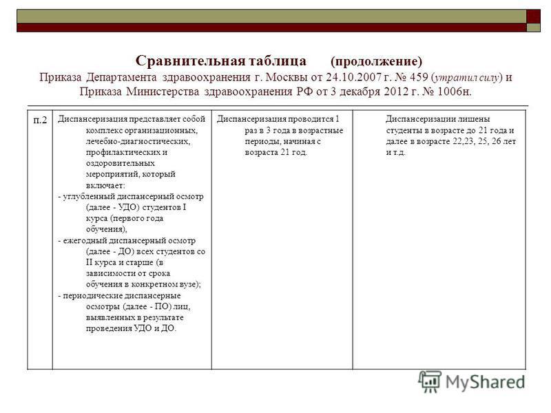 Сравнительная таблица (продолжение) Приказа Департамента здравоохранения г. Москвы от 24.10.2007 г. 459 ( утратил силу ) и Приказа Министерства здравоохранения РФ от 3 декабря 2012 г. 1006 н. п.2 Диспансеризация представляет собой комплекс организаци