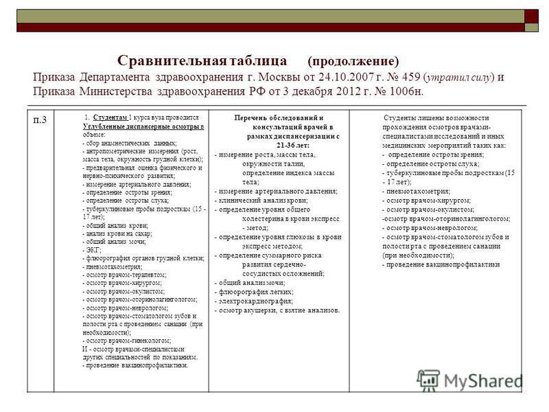 Сравнительная таблица (продолжение) Приказа Департамента здравоохранения г. Москвы от 24.10.2007 г. 459 ( утратил силу ) и Приказа Министерства здравоохранения РФ от 3 декабря 2012 г. 1006 н. п.3 1. Студентам 1 курса вуза проводится Углубленные диспа