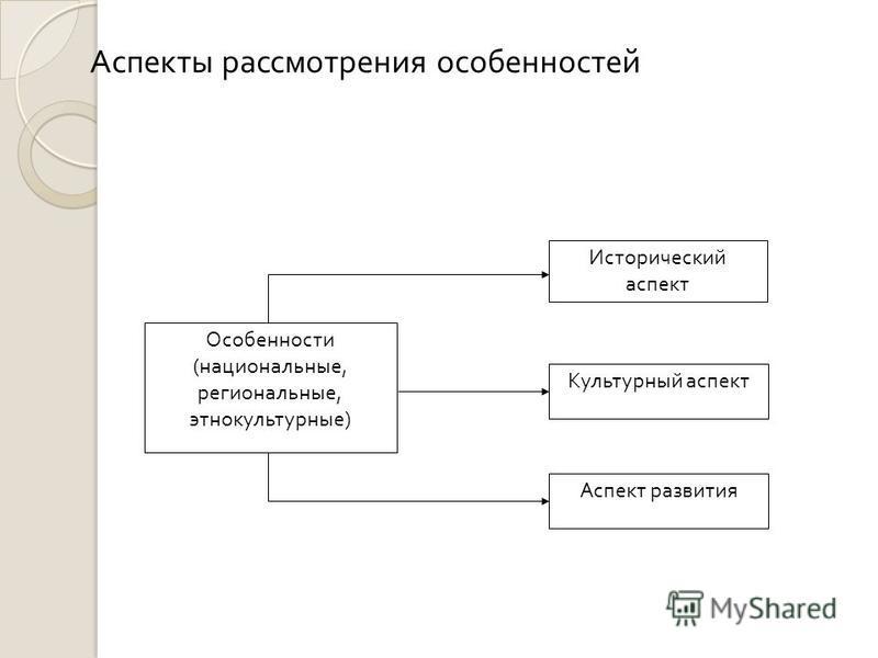 Аспекты рассмотрения особенностей Исторический аспект Особенности (национальные, региональные, этнокультурные) Культурный аспект Аспект развития