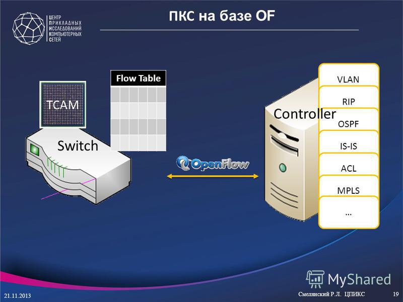 VLAN RIP OSPF IS-IS ACL MPLS … TCAM Controller Switch Flow Table ПКС на базе OF 21.11.2013 Смелянский Р.Л. ЦПИКС19