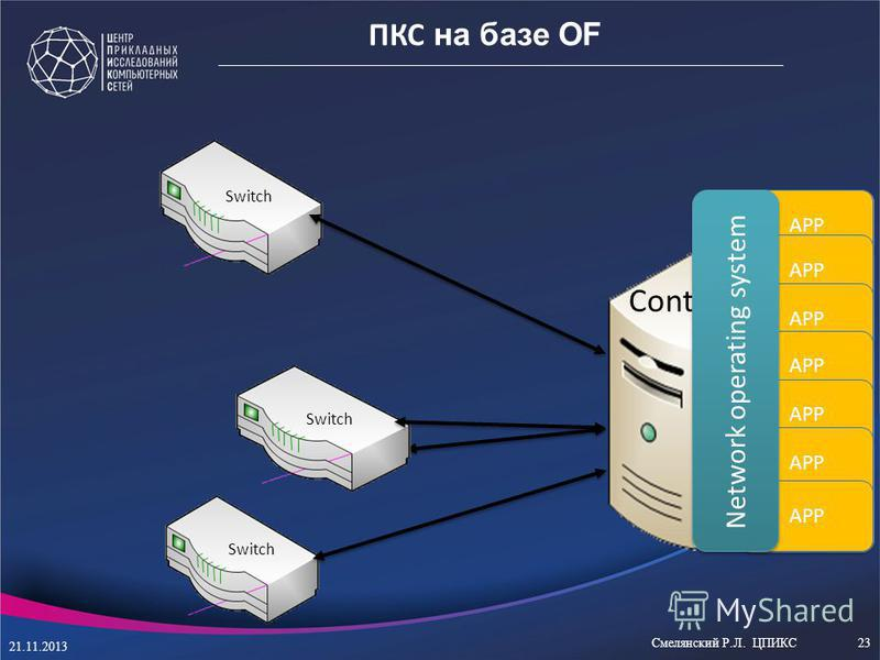 VLAN RIP OSPF IS-IS ACL MPLS … Switch APP Controller Network operating system Switch ПКС на базе OF 21.11.2013 Смелянский Р.Л. ЦПИКС23