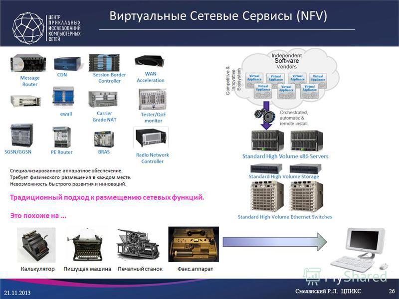Виртуальные Сетевые Сервисы (NFV) 21.11.2013 Смелянский Р.Л. ЦПИКС26