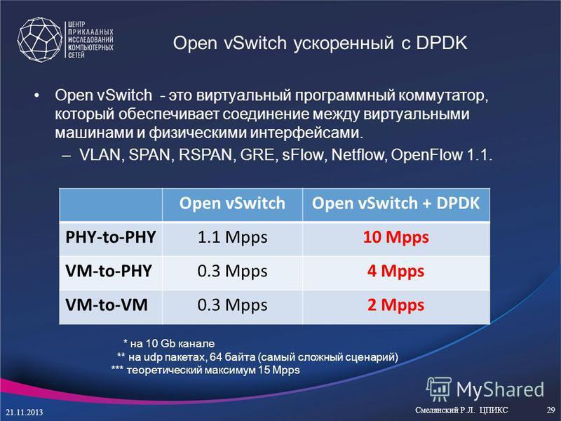 Open vSwitch ускоренный с DPDK Open vSwitch - это виртуальный программный коммутатор, который обеспечивает соединение между виртуальными машинами и физическими интерфейсами. –VLAN, SPAN, RSPAN, GRE, sFlow, Netflow, OpenFlow 1.1. Open vSwitchOpen vSwi