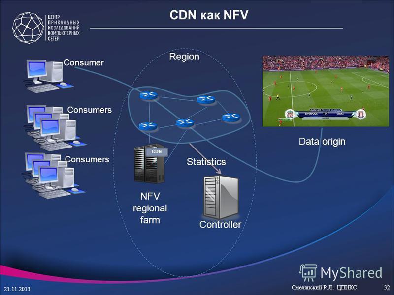 Consumer S1 Controller Data origin CDN как NFV Consumers S1 Consumers NFV regional farm Region CDN Statistics 21.11.2013 Смелянский Р.Л. ЦПИКС32