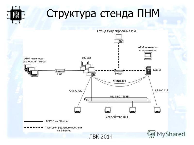 Структура стенда ПНМ Устройства КБО Стенд моделирования ИУП ЛВК 2014