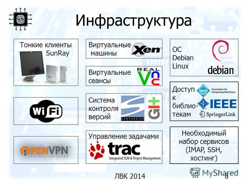 Инфраструктура 8ЛВК 2014 Тонкие клиенты SunRay Виртуальные машины Виртуальные сеансы ОС Debian Linux Необходимый набор сервисов (IMAP, SSH, хостинг) Система контроля версий Управление задачами Доступ к библиотекам