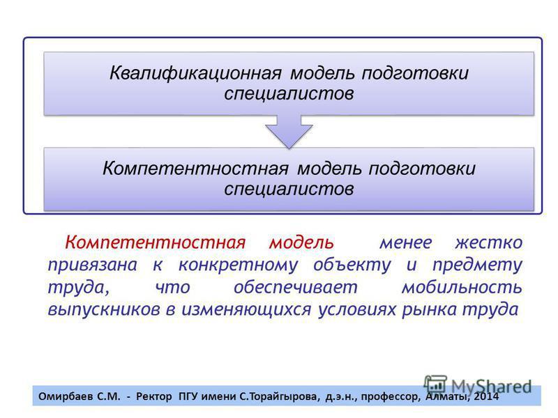 4 Компетентностная модель подготовки специалистов Квалификационная модель подготовки специалистов Компетентностная модель менее жестко привязана к конкретному объекту и предмету труда, что обеспечивает мобильность выпускников в изменяющихся условиях