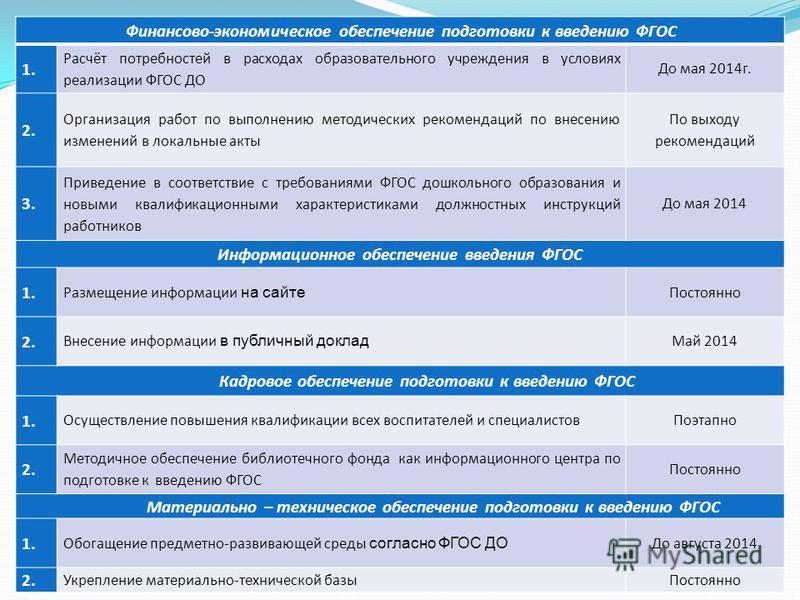 Финансово-экономическое обеспечение подготовки к введению ФГОС 1. Расчёт потребностей в расходах образовательного учреждения в условиях реализации ФГОС ДО До мая 2014 г. 2. Организация работ по выполнению методических рекомендаций по внесению изменен
