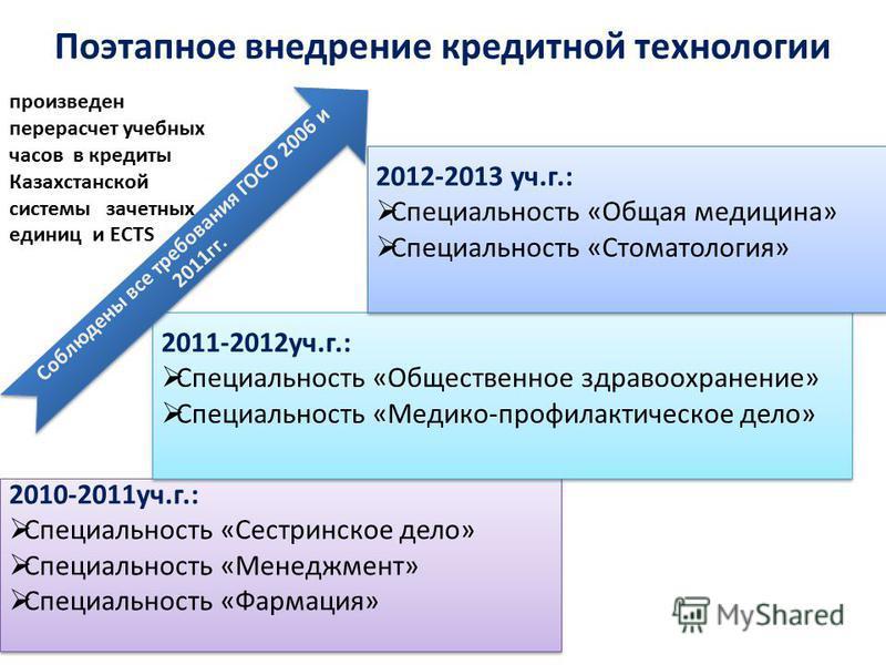 Поэтапное внедрение кредитной технологии 2010-2011 уч.г.: Специальность «Сестринское дело» Специальность «Менеджмент» Специальность «Фармация» 2010-2011 уч.г.: Специальность «Сестринское дело» Специальность «Менеджмент» Специальность «Фармация» 2011-