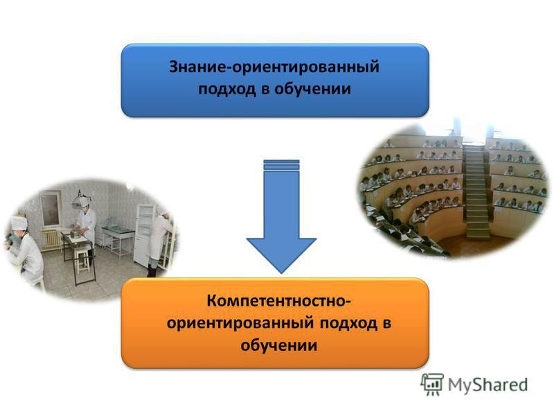 Знание-ориентированный подход в обучении Компетентностно- ориентированный подход в обучении