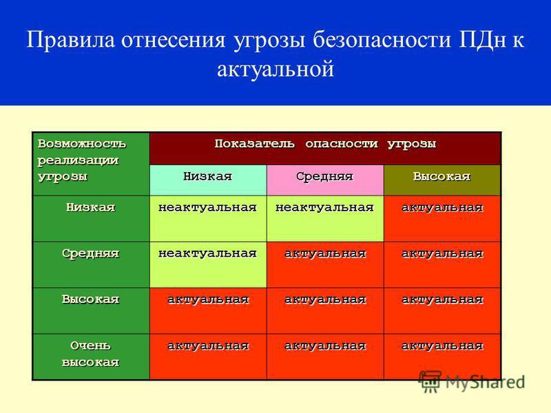 16 Правила отнесения угрозы безопасности ПДн к актуальной Возможность реализации угрозы Показатель опасности угрозы Низкая СредняяВысокая Низкаянеактуальнаянеактуальнаяактуальная Средняянеактуальнаяактуальнаяактуальная Высокаяактуальнаяактуальнаяакту