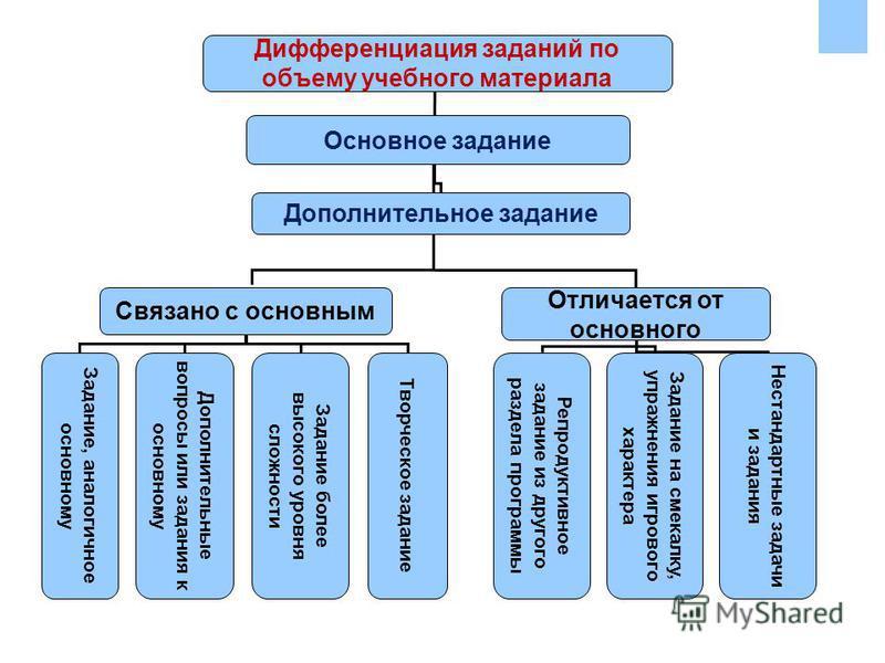 Дифференциация заданий по объему учебного материала Основное задание Дополнительное задание Связано с основным Отличается от основного Задание, аналогичное основному Дополнительные вопросы или задания к основному Задание более высокого уровня сложнос