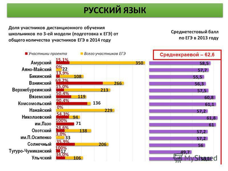 Среднекраевой – 62,6 РУССКИЙ ЯЗЫК