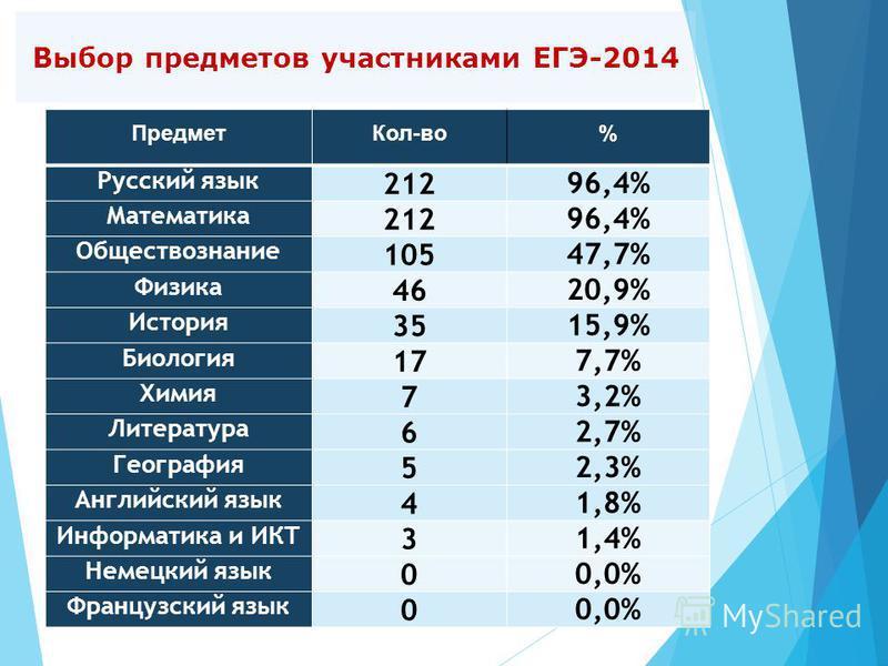 Выбор предметов участниками ЕГЭ-2014 Предмет Кол-во% Русский язык 21296,4% Математика 21296,4% Обществознание 10547,7% Физика 4620,9% История 3515,9% Биология 177,7% Химия 73,2% Литература 62,7% География 52,3% Английский язык 41,8% Информатика и ИКТ