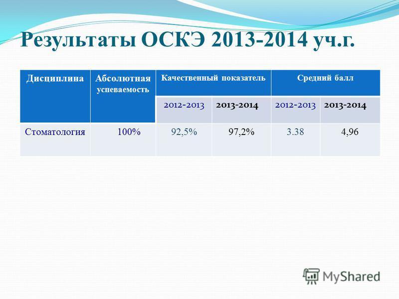 Результаты ОСКЭ 2013-2014 уч.г. Дисциплина Абсолютная успеваемость Качественный показатель Средний балл 2012-20132013-20142012-20132013-2014 Стоматология 100%92,5%97,2%3.384,96