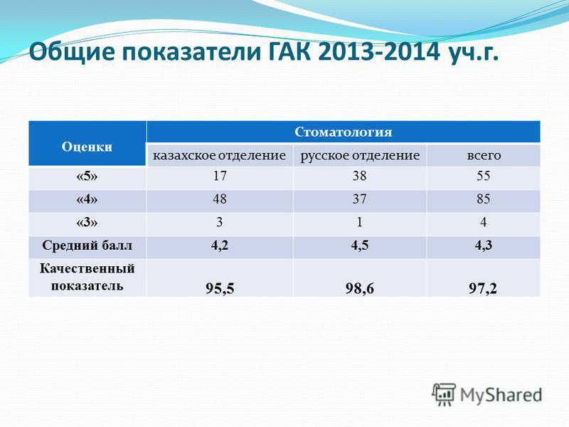 Общие показатели ГАК 2013-2014 уч.г. Оценки Стоматология казахское отделение русское отделение всего «5»173855 «4»483785 «3»314 Средний балл 4,24,54,3 Качественный показатель 95,598,697,2