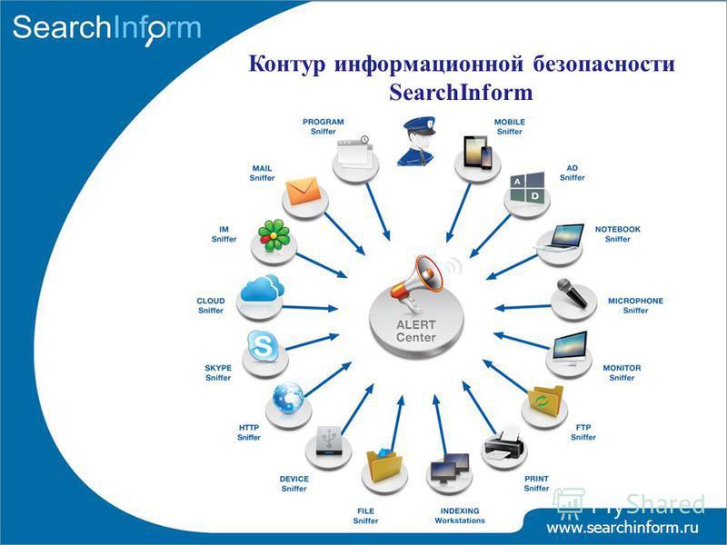 Контур информационной безопасности SearchInform www.searchinform.ru