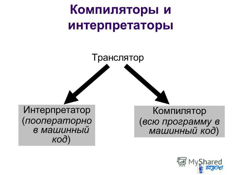 Компиляторы и интерпретаторы Транслятор Интерпретатор (пооператорно в машинный код) Компилятор (всю программу в машинный код)