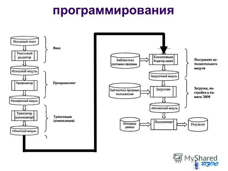 Системы программирования