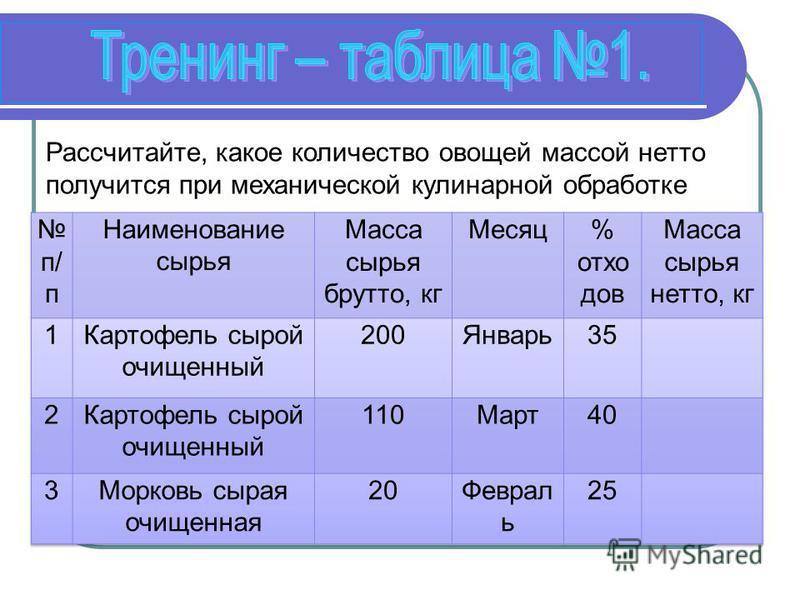 Рассчитайте, какое количество овощей массой нетто получится при механической кулинарной обработке