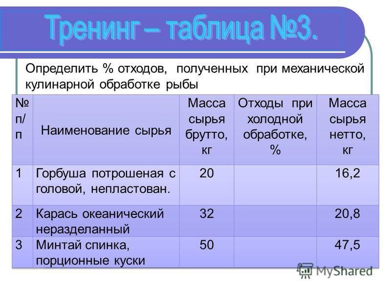 Определить % отходов, полученных при механической кулинарной обработке рыбы