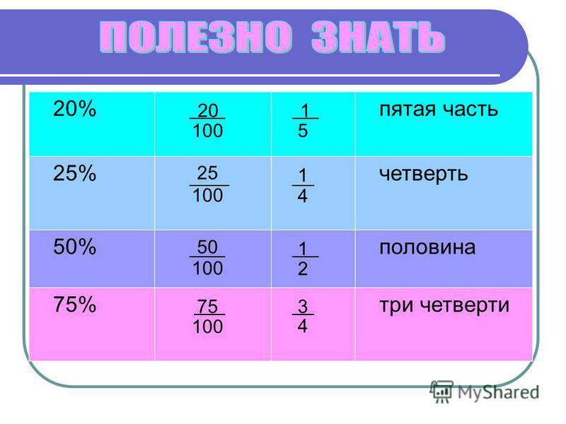 20% 20 100 1 5 пятая часть 25% 25 100 1 4 четверть 50% 50 100 1 2 половина 75% 75 100 3 4 три четверти