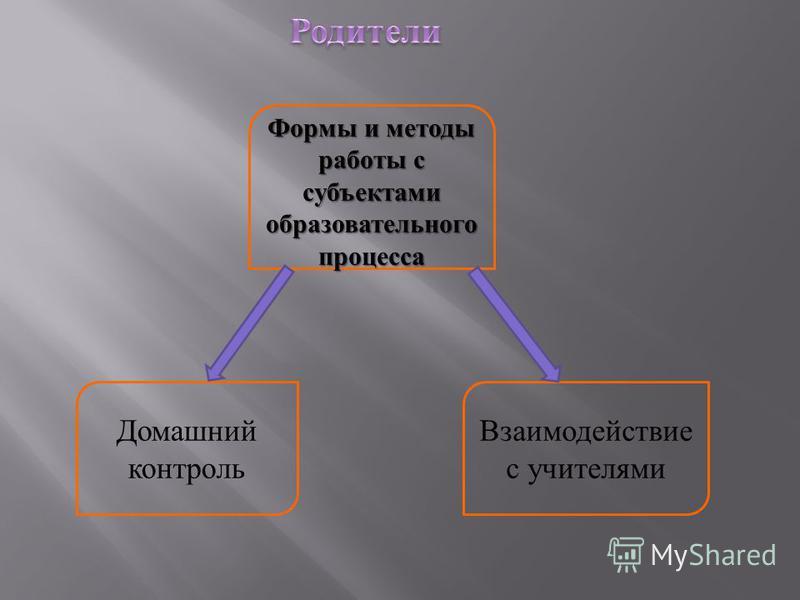 Формы и методы работы с субъектами образовательного процесса Взаимодействие с учителями Домашний контроль