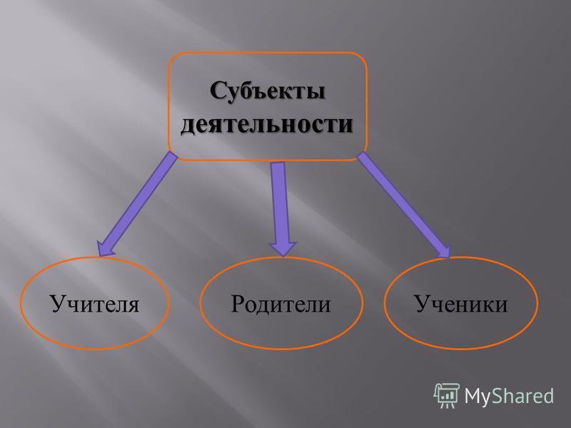 Субъекты деятельности Учителя РодителиУченики