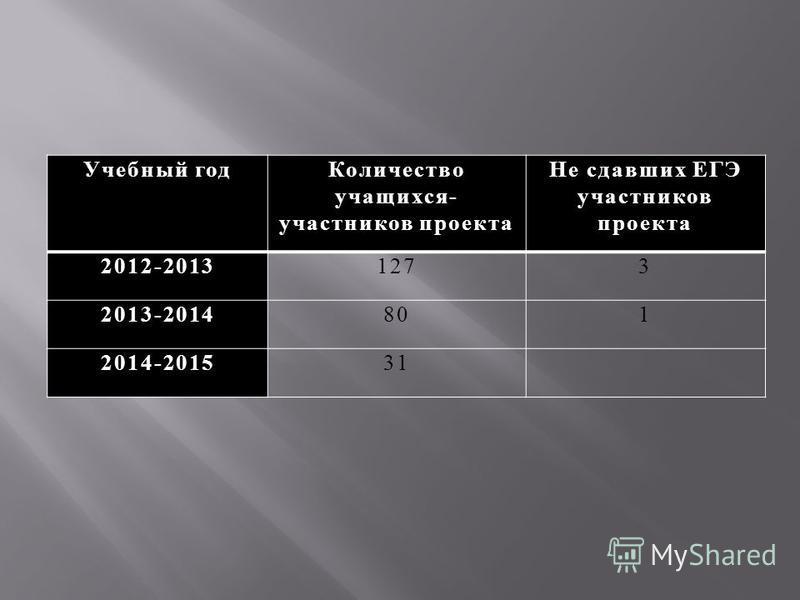 Учебный год Количество учащихся- участников проекта Не сдавших ЕГЭ участников проекта 2012-20131273 2013-2014801 2014-201531