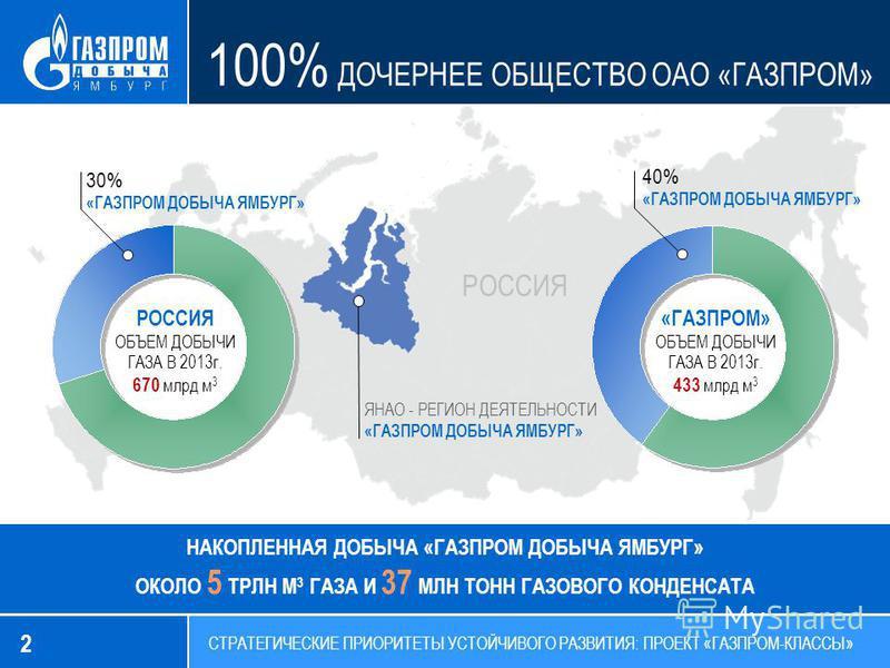 2 СТРАТЕГИЧЕСКИЕ ПРИОРИТЕТЫ УСТОЙЧИВОГО РАЗВИТИЯ: ПРОЕКТ «ГАЗПРОМ-КЛАССЫ» 100% ДОЧЕРНЕЕ ОБЩЕСТВО ОАО «ГАЗПРОМ» 30% «ГАЗПРОМ ДОБЫЧА ЯМБУРГ» 40% «ГАЗПРОМ ДОБЫЧА ЯМБУРГ» ЯНАО - РЕГИОН ДЕЯТЕЛЬНОСТИ «ГАЗПРОМ ДОБЫЧА ЯМБУРГ» РОССИЯ НАКОПЛЕННАЯ ДОБЫЧА «ГАЗПР