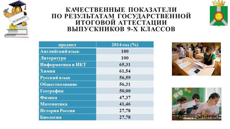 КАЧЕСТВЕННЫЕ ПОКАЗАТЕЛИ ПО РЕЗУЛЬТАТАМ ГОСУДАРСТВЕННОЙ ИТОГОВОЙ АТТЕСТАЦИИ ВЫПУСКНИКОВ 9-Х КЛАССОВ предмет 2014 год (%) Английский язык 100 Литература 100 Информатика и ИКТ65,31 Химия 61,54 Русский язык 56,59 Обществознание 56,31 География 50,00 Физи