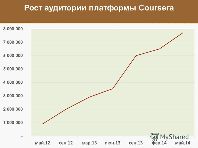 Рост аудитории платформы Coursera