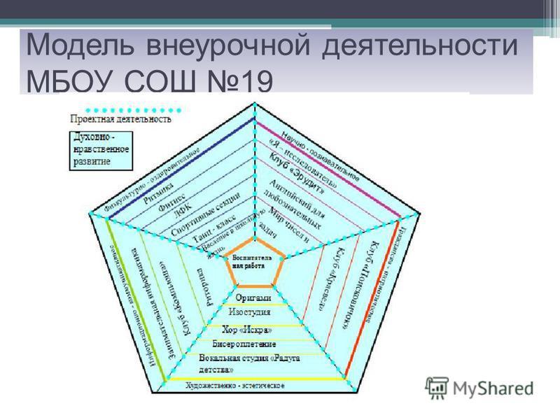 Модель внеурочной деятельности МБОУ СОШ 19
