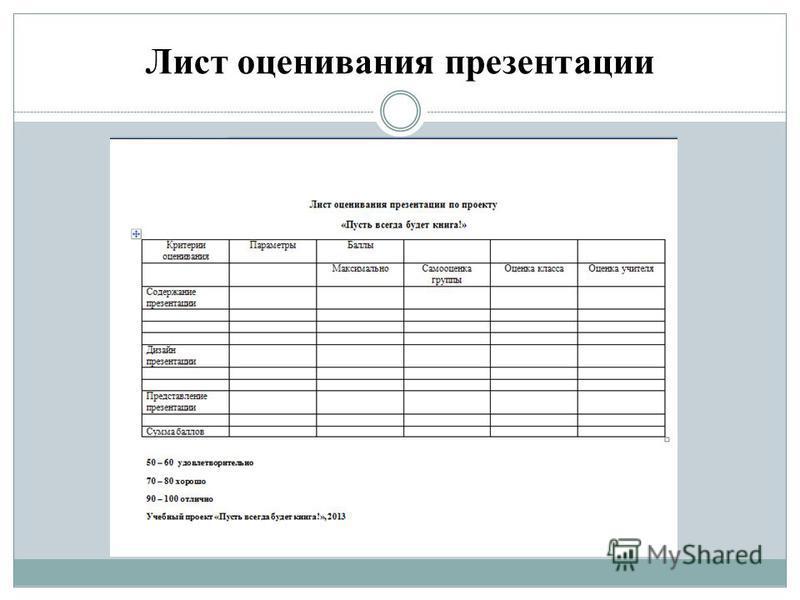 Лист оценивания презентации