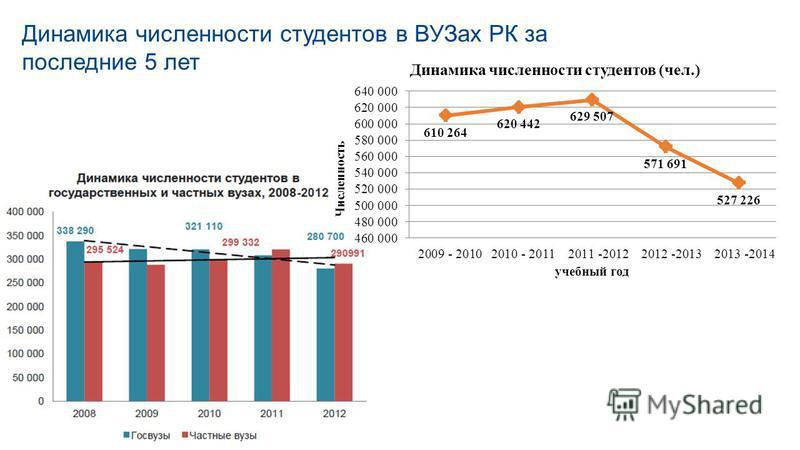 Динамика численности студентов в ВУЗах РК за последние 5 лет 11