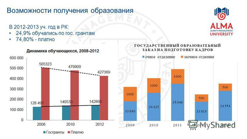 Возможности получения образования В 2012-2013 уч. год в РК: 24,9% обучались по гос. грантам 74,80% - платно