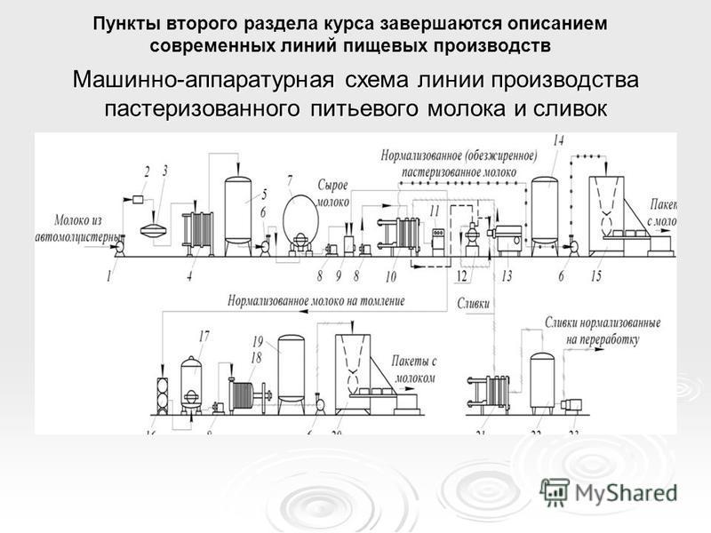 Машинно-аппаратурная схема линии производства пастеризованного питьевого молока и сливок Пункты второго раздела курса завершаются описанием современных линий пищевых производств