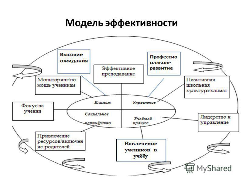 Модель эффективности