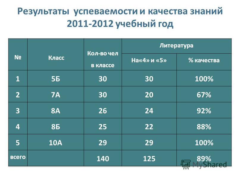 Результаты успеваемости и качества знаний 2011-2012 учебный год