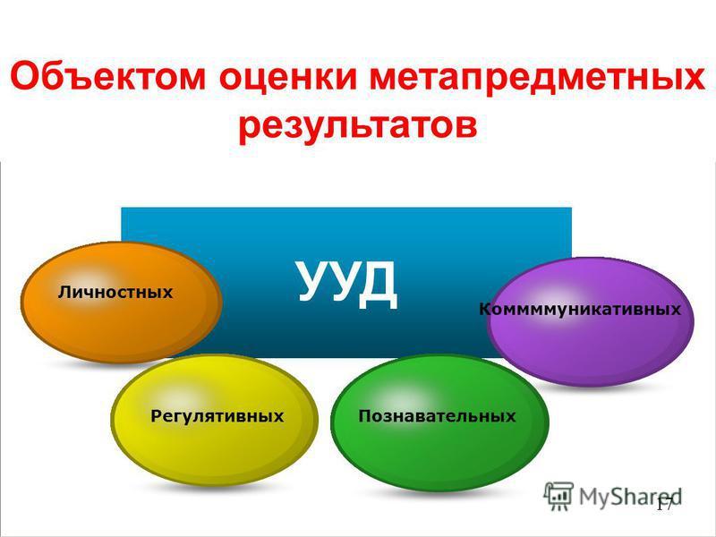 УУД Личностных Регулятивных Познавательных Коммммуникативных Объектом оценки метапредметных результатов 17