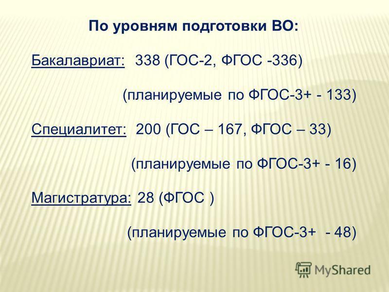 По уровням подготовки ВО: Бакалавриат: 338 (ГОС-2, ФГОС -336) (планируемые по ФГОС-3+ - 133) Специалитет: 200 (ГОС – 167, ФГОС – 33) (планируемые по ФГОС-3+ - 16) Магистратура: 28 (ФГОС ) (планируемые по ФГОС-3+ - 48)
