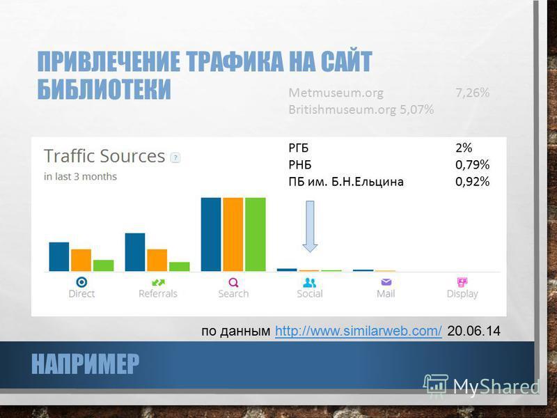 ПРИВЛЕЧЕНИЕ ТРАФИКА НА САЙТ БИБЛИОТЕКИ по данным http://www.similarweb.com/ 20.06.14http://www.similarweb.com/ РГБ2% РНБ0,79% ПБ им. Б.Н.Ельцина 0,92% Metmuseum.org7,26% Britishmuseum.org5,07% НАПРИМЕР